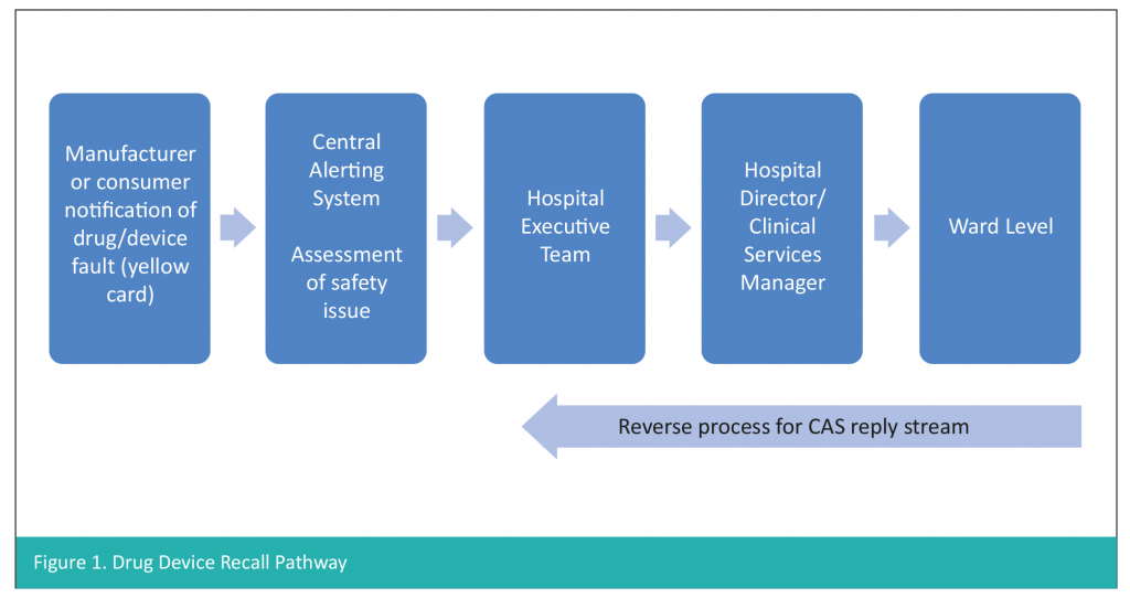 Diagram showing drug device recall pathway
